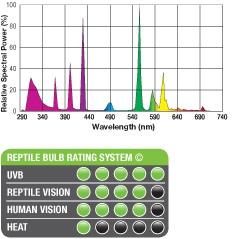 Spektrum UVB200